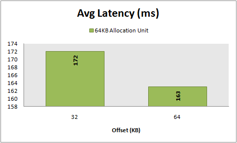 Avg Latency, 8 KB random writes, 64 KB vs 32 KB offset