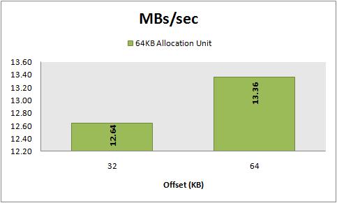 MBs/sec, 8 KB random reads, 64 KB vs 32 KB  offset
