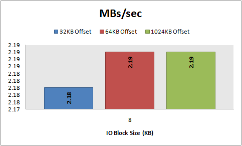 MBs/sec, 8 KB random writes, 32\64\1024 KB offset