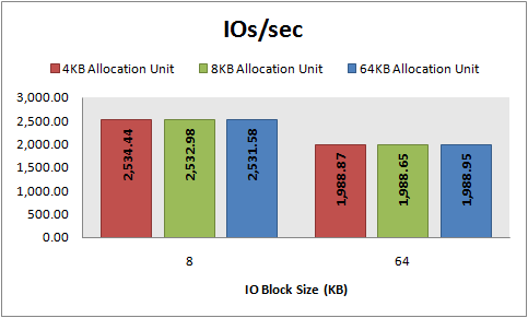 IOs/sec, 8\64 KB sequential writes, 64 KB offset, 4\8\64 KB allocation unit
