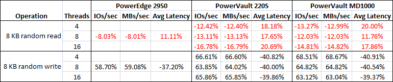 RAID 10 performance relative to RAID 5