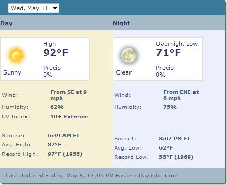 Forecast - 2011.05.11