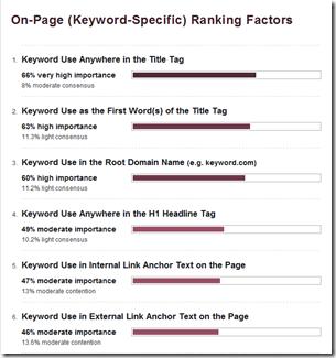 keyword-specific-rank