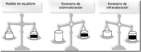 valoracion de datos espaciales