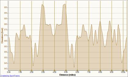 09 Oct 10 10-9-2010, Elevation - Distance