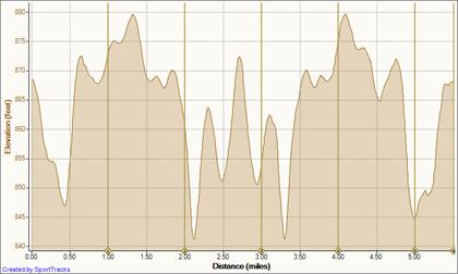 02 Nov 10 11-2-2010, Elevation - Distance