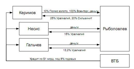 Схема продажи Уралкалия