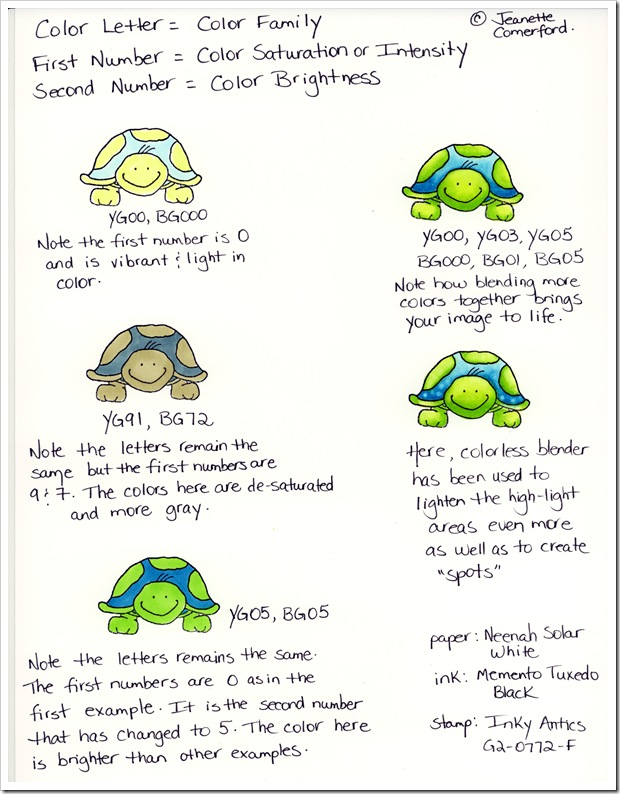 Turtle  Copic Nomenclature