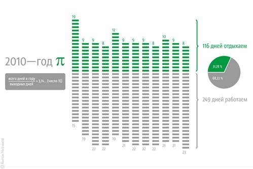 Год 2010 и число пи