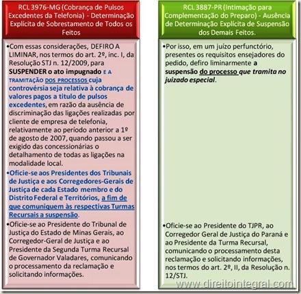 Reclamação 3976-MG e 3887-PR. Determinação de Sobrestamento. Quadro Comparativo.