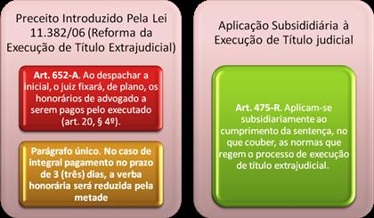 CPC. Art. 652-A. Redução dos Honorários.