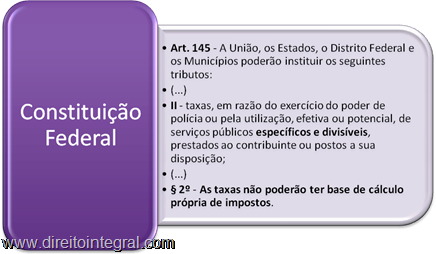 Artigo 145, II e §2º da CF. Taxas. Serviços Específicos e Divisíveis. Base de Cálculo distinta da dos Tributos.