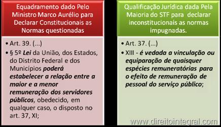 Constituição Federal - §5º do Art. 39 e inciso XIII do Art. 37 - Relação e Vinculação entre Remuneração de Servidores Públicos