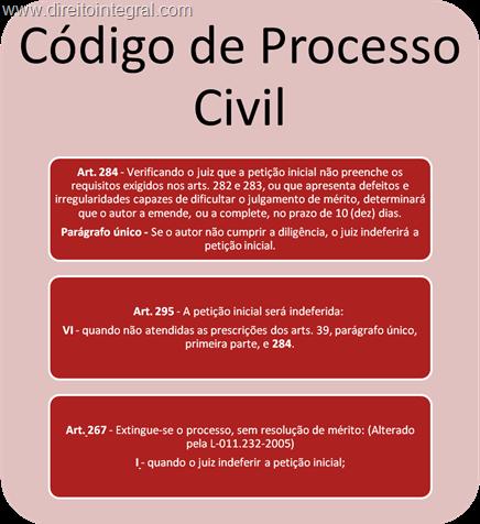CPC. Art. 284,§único. Art. 295,VI. Art. 267,I. Extinção do Processo Sem Julgamento de Mérito Por Vício não Sanado na Petição Inicial.