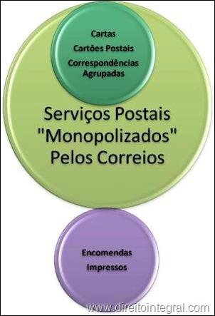 Esquema. Serviços Postais Sob Monopólio dos Correios.