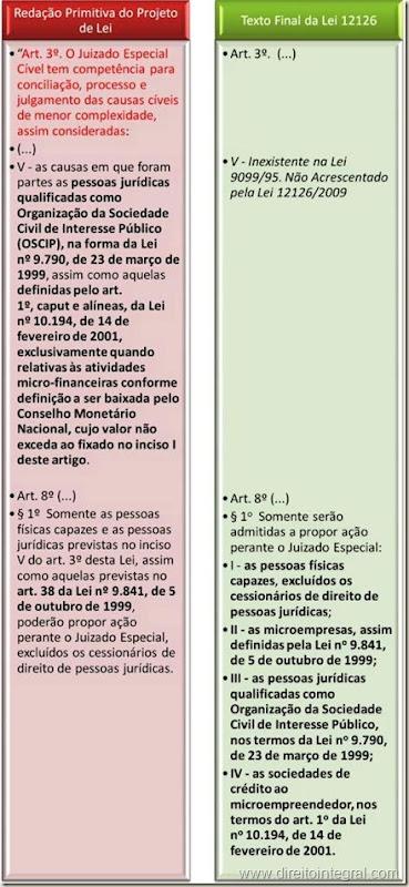 Lei 12126/09. Oscips e SCMs. Juizados Especiais Estaduais.