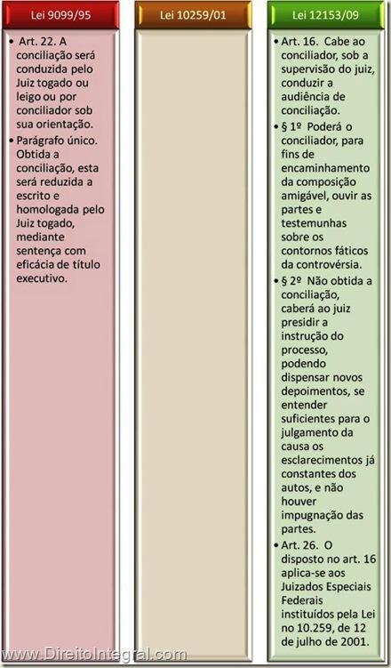 Lei dos Juizados Especiais da Fazenda Pública - Art. 16 - Atrbuições do Conciliador e Instrução do Processo.