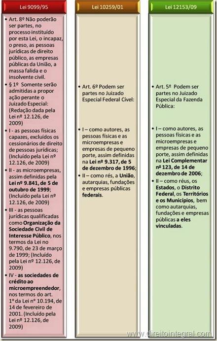 Lei nº 12.153/2009 - Art 5º - Autores nos Juizados Especiais da Fazenda Pública. Quadro Comparativo.