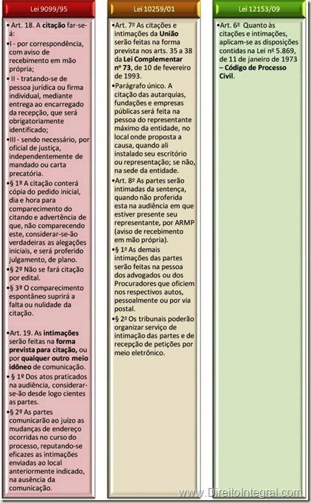 Lei 12153/2009. Juizados Especiais da Fazenda Pública, art 6º - Citações e Intimações. Quadro Comparativo.