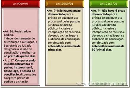 Lei 12153/2009 - art 7º Prazo para a Audiência de Conciliação e Prazos Diferenciados para as Pessoas Jurídicas de Direito Público. Quadro Comparativo.