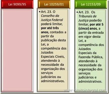 Lei 12.153/2009 - Art. 23 - Possibilidade de Limitação da Competência dos Juizados Especiais da Fazenda Pública pelos Tribunais de Justiça, por até 5 anos.