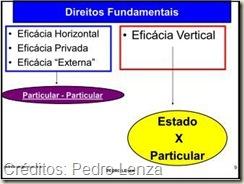 Direitos Fundamentais - Eficácia Horizontal e Vertical