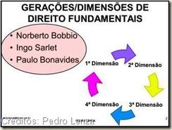 Gerações (Dimensões) Dos Direitos Fundamentais;