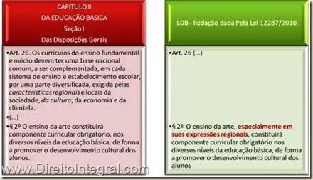 Lei 12287/2010 - Alteração na Lei de Diretrizes e Bases da Educação Nacional - LDB. Quadro Comparativo.