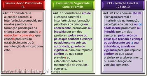 Lei 12318/2010, art. 2º. Definição de Atos de Alienação Parental