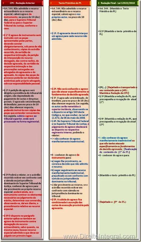 Agravo nos Próprios Autos. Art. 544 do CPC, com a redação da lei 12322/10. Quadro comparativo entre o texto primitivo do PL e o Substitutivo da Câmara.