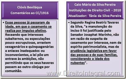 """Clóvis Beviláqua: """"Essas pessoas já passaram da idade, em que o casamento se realiza por impulso afetivo. Receando que interesses subalternos, ou especulações pouco escrupulosas, arrastem sexagenários e quinquagenárias a enlaces inadequados ou inconvenientes, a lei põe um entrave às ambições, não permitindo que os seus haveres passem ao outro cônjuge por comunhão""""; Caio Mário: """"Segundo Regina Beatriz Tavares da Silva, """"a manutenção do inciso II foi justificada pelo Senador Josaphat Marinho, não em razão de suspeita de casamento por interesse, nem de espírito patrimonialista, mas de prudência legislativa em favor das pessoas e de suas famílias, considerando a idade dos nubentes""""."""