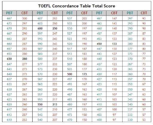 English proficiency tests comparison table - Ielts to toefl conversion table ...