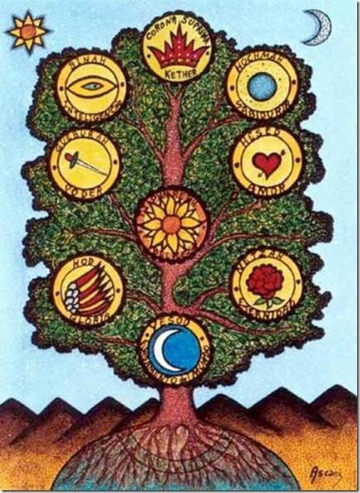 Tree of cabala