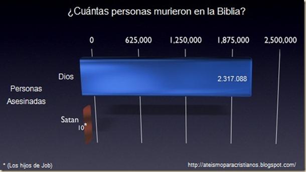 satan vs dios