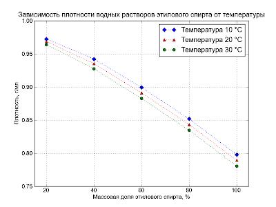Matplotlib. Незамысловатый график