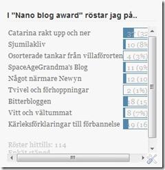 Lilla bloggpriset resultat