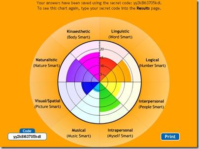 Smartness Chart
