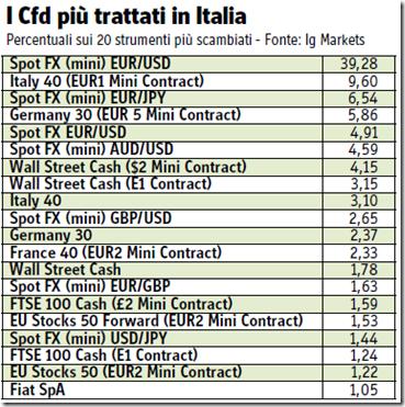 CFD-migliori-Italia