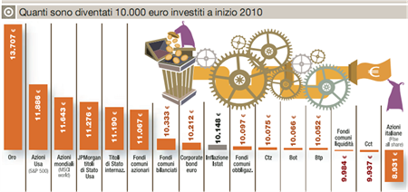 Rendimenti-investimenti-2010