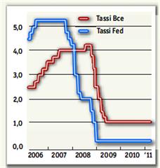 Tassi-bce-fed-confronto
