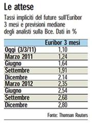 Aspettative-tasso-euribor-2011
