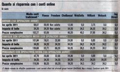 risparmio-costi-conti-correnti-online