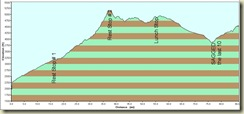 Route Profile_Tucson_Tombstone