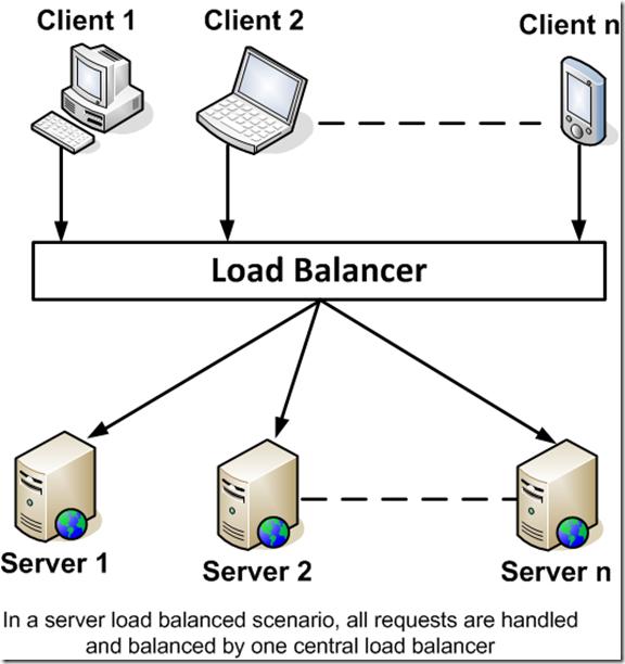 Server based load balancing