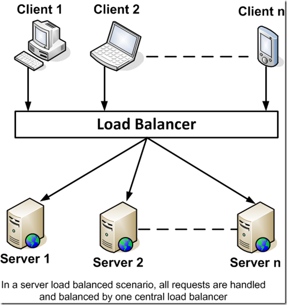 a review on client side load balancing Symantec netbackup™deduplication guide release 701 symantec netbackup™ deduplication guide the software described in.