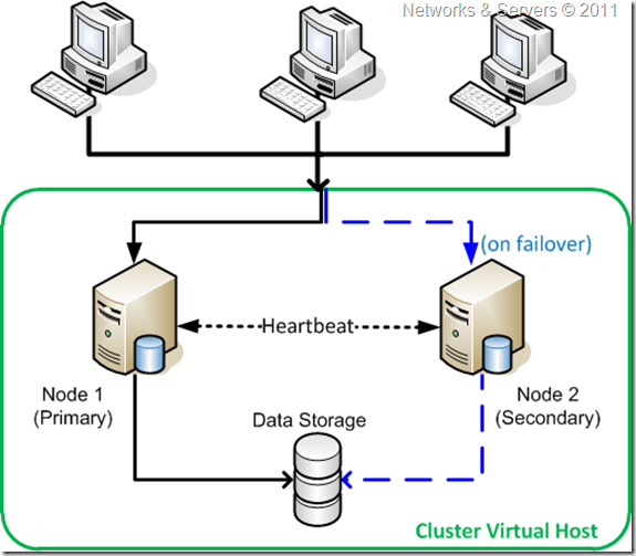 Networks and servers failover clustering i failover cluster publicscrutiny Images