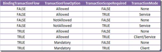 TransactionModes