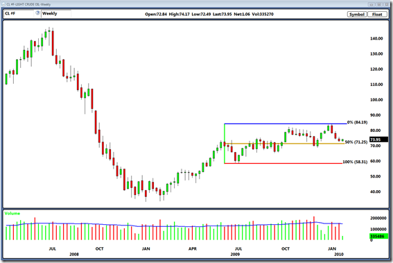 Crude Oil Weekly