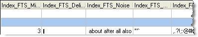 FTS Index Info