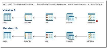 SQL Execution Plan